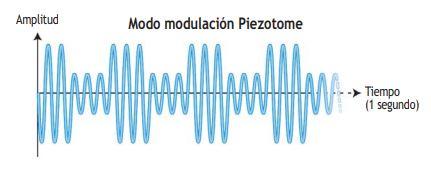 Modulación Piezotome